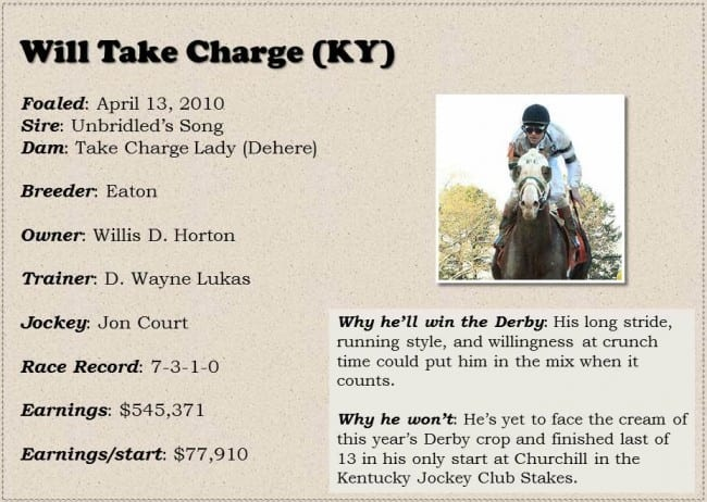 Derby Dreams Box (2) Will Take Charge