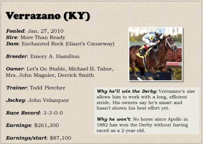 Derby Dreams Box Verrazano