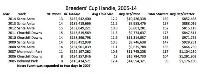 Breeders' Cup Handle_