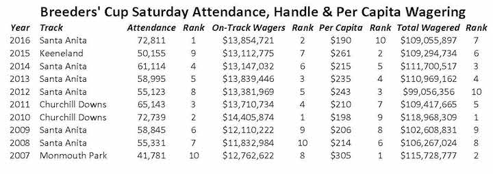 Nearly 160 Million Wagered On 2016 Breeders Cup Record Attendance Reported Horse
